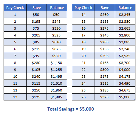 graphic about 26 Week Savings Plan Printable named 7 Economical Troubles in direction of Help you save up in the direction of $10,000 in just Just one 12 months