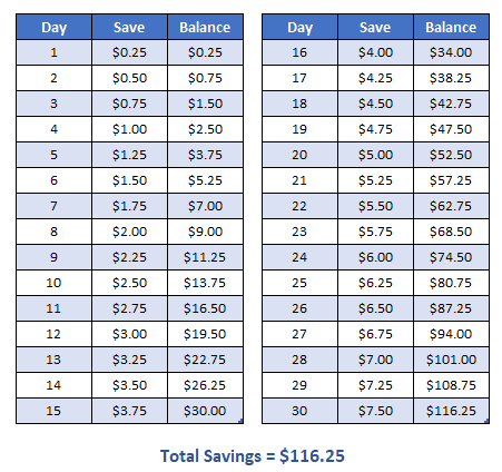 7 Money Challenges To Save Up To 10 000 In One Year